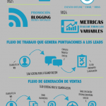 Marketing de atracción en 6 pasos. Inbound marketing