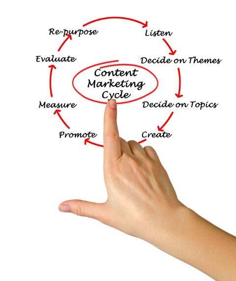 ¿Qué contenido priorizan los marketers de todo el mundo?